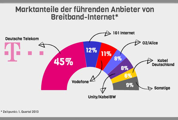 Anbieter und Marktanteile. © spothits/vdsl-tarifvergleich.de