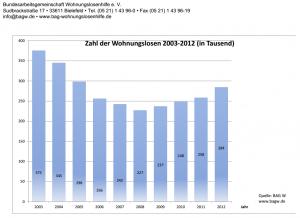 Zahl der Wohnungslosen 2003-2012. © spothits/grafik: BAG W, www.bagw.de