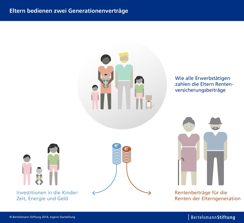 Eltern bedienen zwei Generationenverträge. © spothits/Berthelsmann Stiftung
