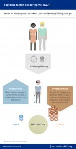 Familien zahlen bei der Rente drauf. © spothits/Berthelsmann Stiftung