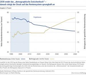 2030 endet das demografische Zwischenhoch. © spothits/Berthelsmann Stiftung