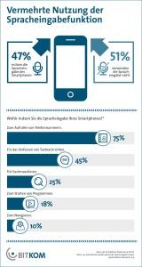 Studie: Jeder zweite steuert Smartphone per Sprache. © spothits/Bitkom Research 2014