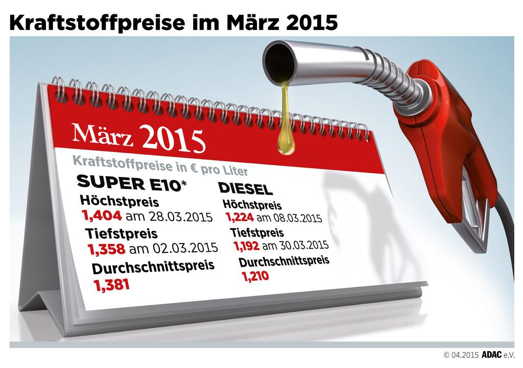 Euro und Öl lassen Spritpreise weiter klettern. © spothits/Auto-Medienportal.Net/ADAC
