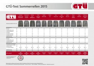 Ratgeber: Zeit für Sommerreifen. © spothits/Auto-Medienportal.Net/Kröner/GTÜ