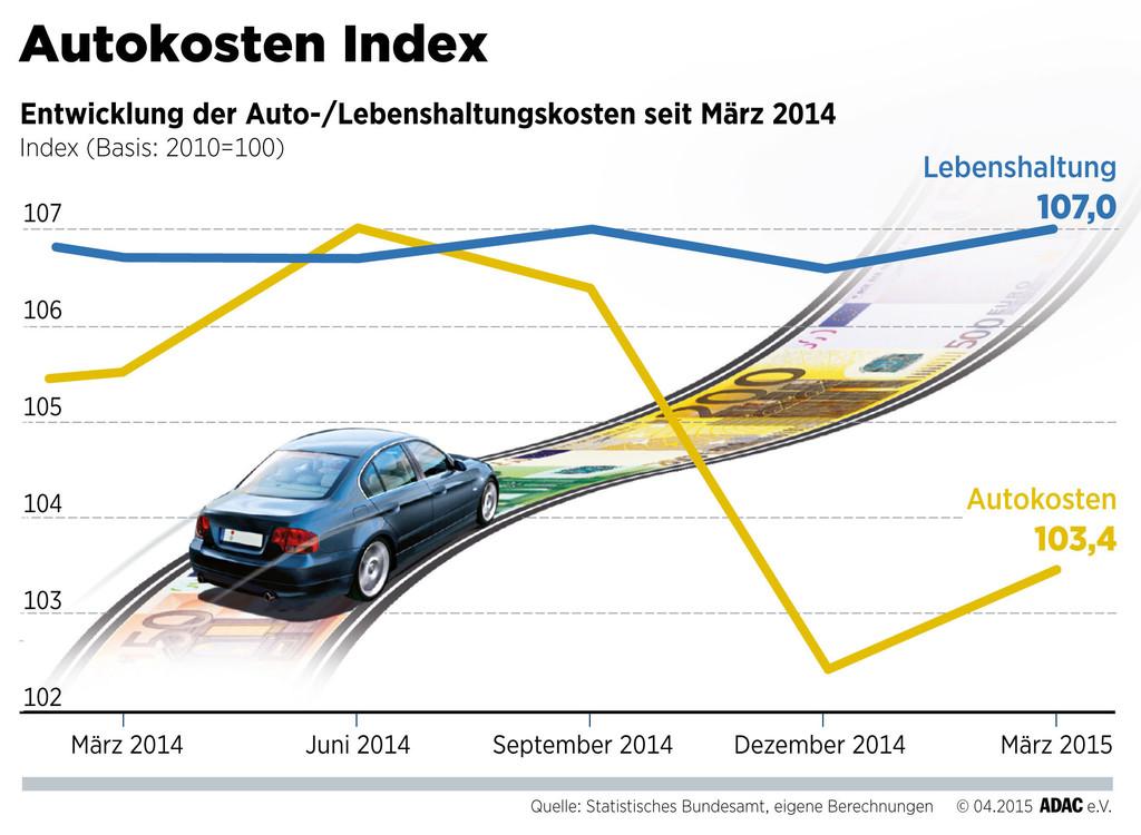 Autokosten-Index sinkt leicht. © spothits/Auto-Medienportal.Net/ADAC