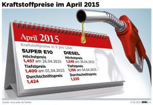 Kraftstoffpreise weiter gestiegen. © spothits/Auto-Medienportal.Net/ADAC