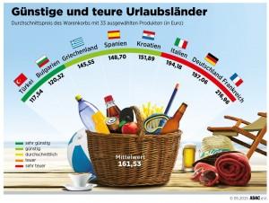 ADAC vergleicht Urlaubsnebenkosten. © spothits/Auto-Medienportal.Net/ADAC