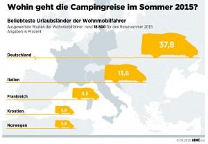 Wohnmobilurlauber bevorzugen Deutschland. © spothits/Wohnmobilurlauber bevorzugen Deutschland