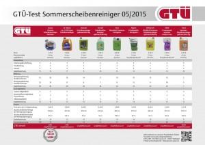 Teuerste Scheibenreiniger im Sommer die besten. ©  spothits/Auto-Medienportal.Net/GTÜ