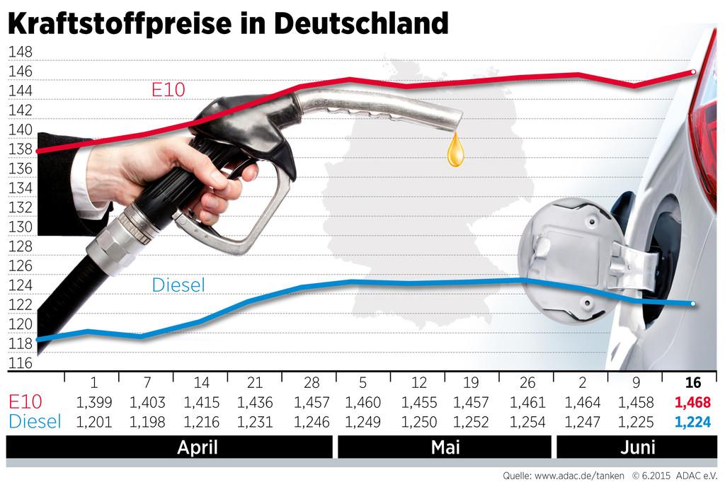 Preise für Super E10 leicht gestiegen. © spothits/Auto-Medienportal.Net/ADAC