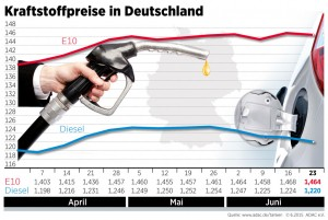 Spritpreise sinken leicht. © spothits/Auto-Medienportal.Net/ADAC