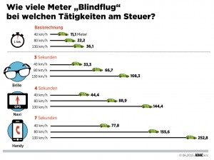 Unfallursache: Ablenkung am Steuer. © spothits/Auto-Medienportal.Net/ADAC