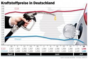 Benzinpreis steigt. © spothits/Auto-Medienportal.Net/ADAC