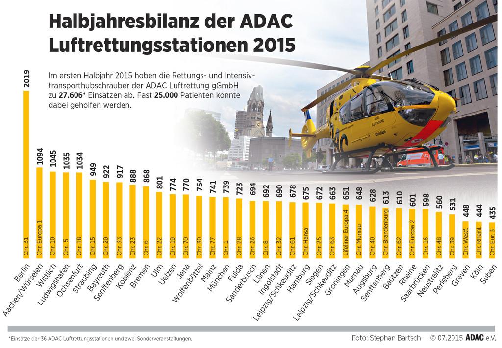 27 000 Einsätze im ersten Halbjahr für ADAC-Luftrettung. © spothits/Auto-Medienportal.Net/ADAC