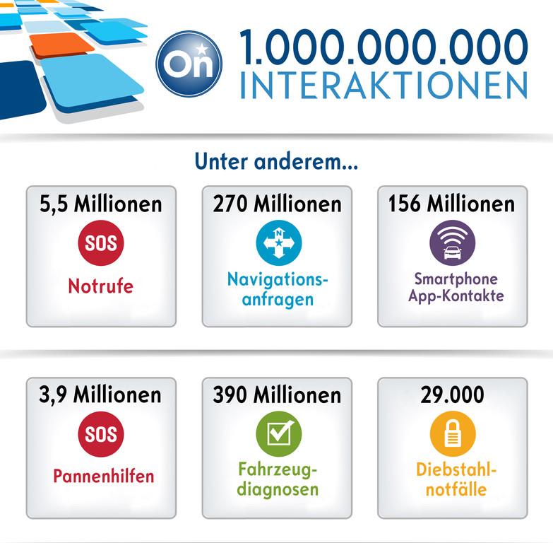 Eine Milliarde Kundenkontakte via Onstar. © spothits/Auto-Medienportal.Net/Opel