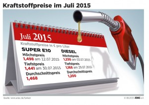 Kraftstoffpreise: Benzin im Juli teurer, Diesel billiger. © spothits/Auto-Medienportal.Net/ADAC