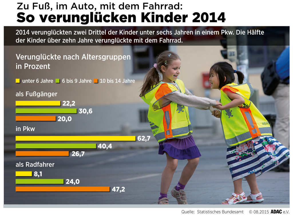 ADAC empfiehlt Schulwegpläne. © spothits/Auto-Medienportal.Net/ADAC
