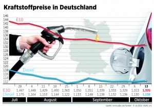 Kraftstoffpreise steigen leicht. © spothits/Auto-Medienportal.Net/ADAC