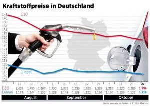 Benzinpreis rutscht unter 1,30 Euro. © spothits/Auto-Medienportal.Net/ADAC