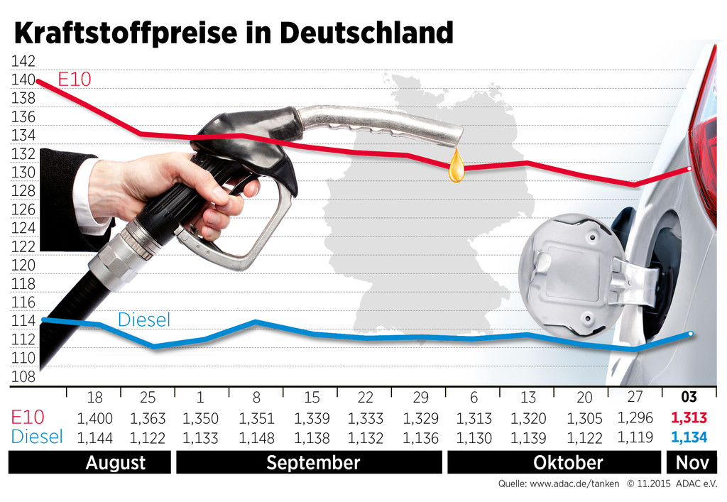 Benzinpreis steigt wieder. © spothits/Auto-Medienportal.Net/ADAC