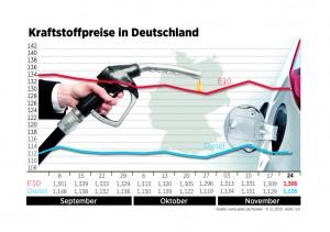 Kraftstoffpreise sinken leicht. © spothits/Auto-Medienportal.Net/ADAC