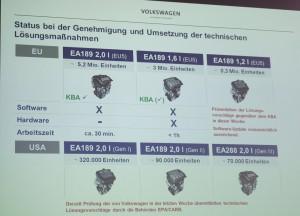 Wolfsburger Problem-Diesel: Nach einer Stunde ist alles vorbei. © spothits/Auto-Medienportal.Net/Volkswagen