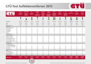 GTÜ testet Aufkleberentferner. © spothits/Auto-Medienportal.Net/GTÜ