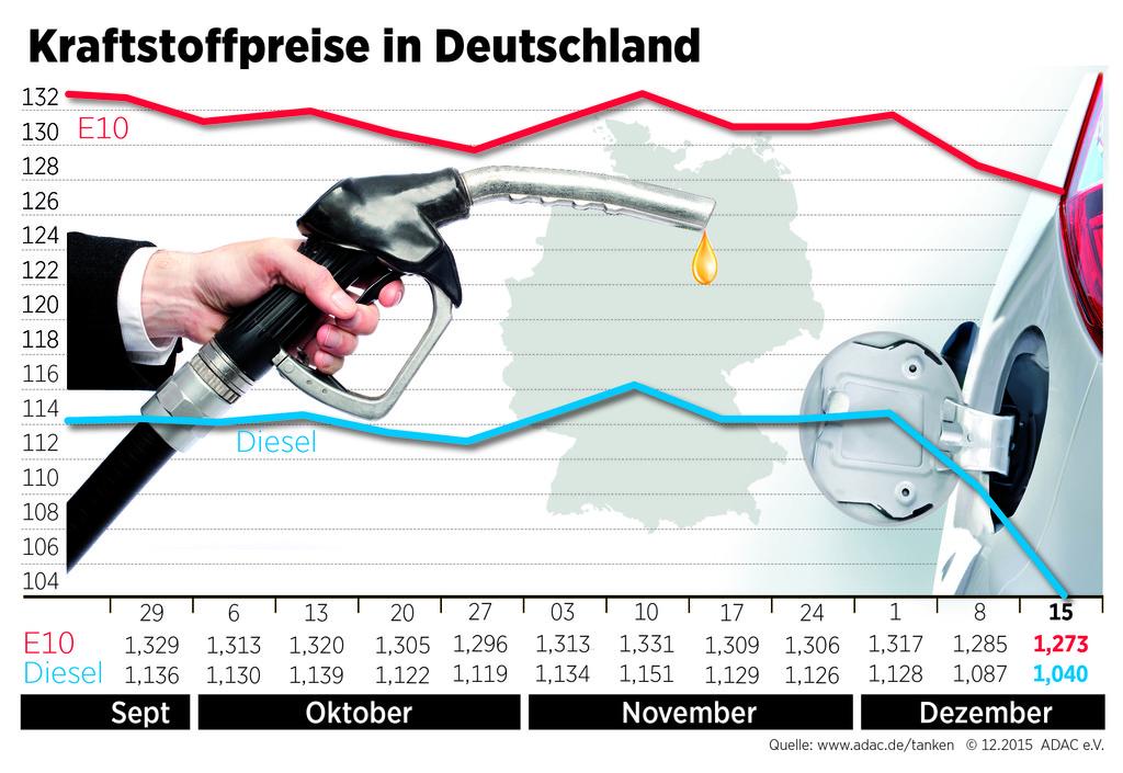 Dieselpreis sinkt weiter. © spothits/Auto-Medienportal.Net/ADAC
