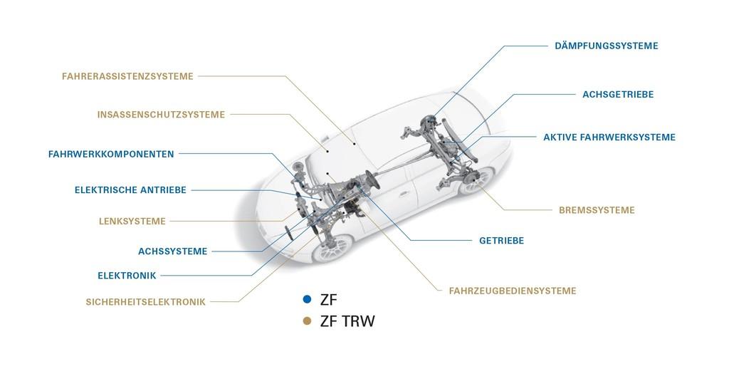 Detroit 2016: ZF stellt Weichen für autonomes Fahren. © spothits/Auto-Medienportal.Net/ZF