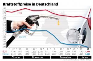 Kraftstoffpreise sinken weiter. © spothits/Auto-Medienportal.Net/ADAC