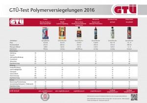 GTÜ testet Lackversiegelungen. © spothits/Auto-Medienportal.Net/Hoffmann/GTÜ