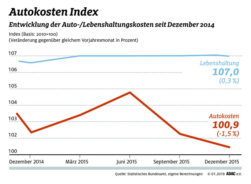 Autohaltungskosten 2015 gesunken. © spothits/Auto-Medienportal.Net/ADAC