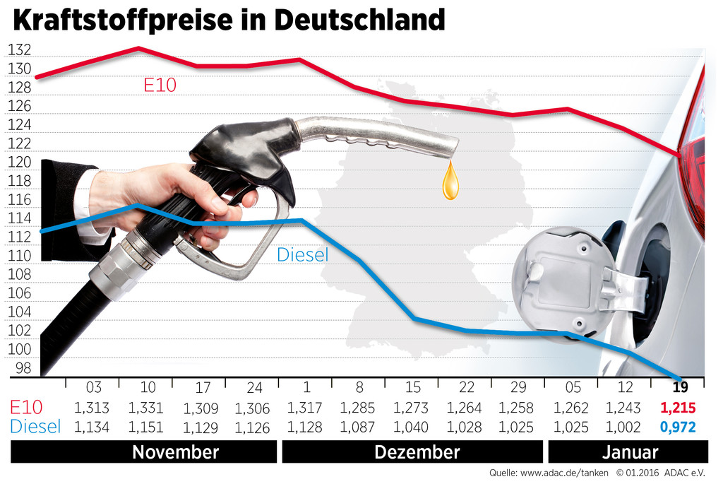 Kraftstoffpreise sacken weiter ab. © spothits/Auto-Medienportal.Net/AAC