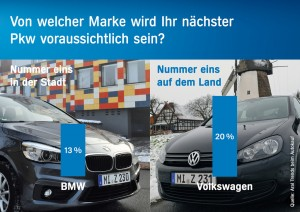 Studie: Wohnort beeinflusst Wahl der Automarke. © spothits/Auto-Medienportal.Net/Aral