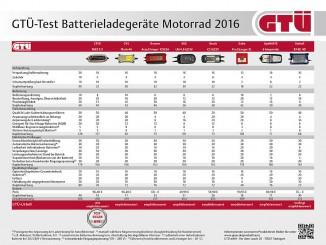 GTÜ testet Batterielader für Motorräder. © spothits/Auto-Medienportal.Net/Kröner/GTÜ