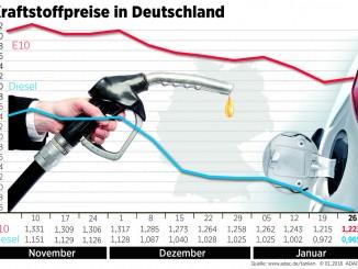 Diesel wird billiger und Benzin teurer. © spothits/Auto-Medienportal.Net/ADAC