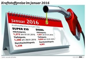 Diesel so günstig wie seit 2005 nicht mehr. © spothits/Auto-Medienportal.Net/ADAC
