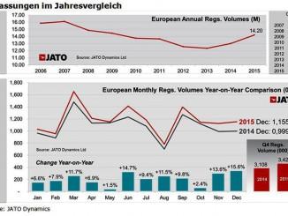 Europaweit über 14 Millionen Neuzulassungen. © spothits/Auto-Medienportal.Net/Jato Dynamics