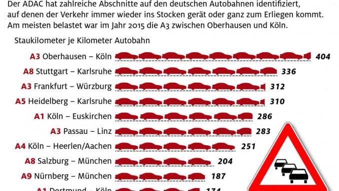 ADAC: 20 Prozent mehr Staus in 2015. © spothits/Auto-Medienportal.Net/ADAC