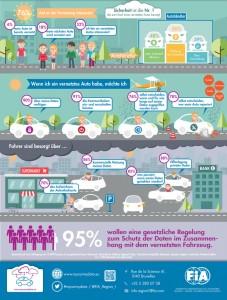 Autofahrer wollen Hoheit über ihre Daten. © spothits/Auto-Medienportal.Net/ADAC