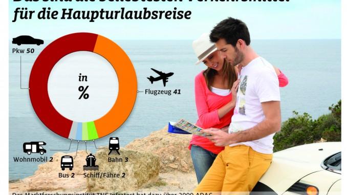 Urlaubsplanung: Gastfreundlichkeit wichtigstes Kriterium. © spothits/Auto-Medienportal.net/ADAC