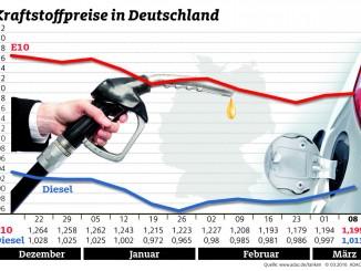 Kraftstoffpreise steigen. © spothits/Auto-Medienportal.net/ADAC