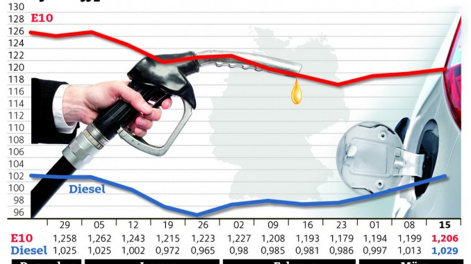 Dieselpreis steigt kräftiger. © spothits/ADAC