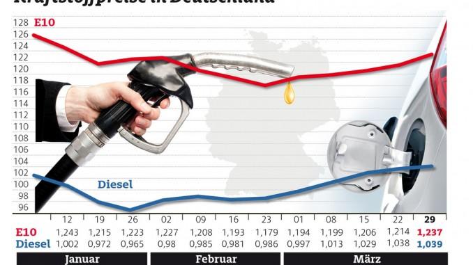 Kraftstoffpreise steigen. © spothits/ADAC