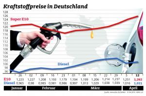 Kraftstoffpreise steigen © spothits/Kraftstoffpreise in Deutschland (13.4.2016)./Foto: ADAC