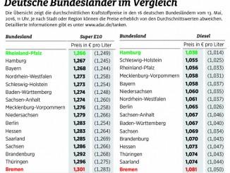 Preisunterschiede an Tankstellen zu Pfingsten. © spothits/Kraftstoffpreise im Vergleich der deutsche Bundesländer./Foto: ADAC, Kraftstoffpreise