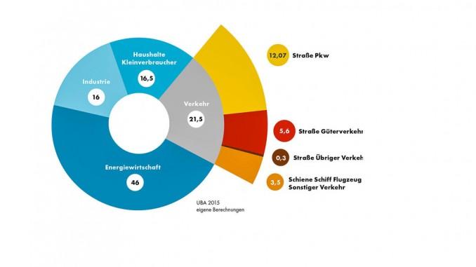 Shell-Studie: Nutzfahrzeuge werden Klimaziele verfehlen. © spothits/DLR/Shell