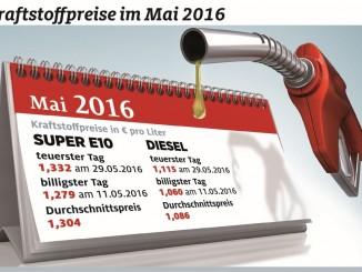 Mai teuerster Tank-Monat des Jahres. © spothits/ADAC