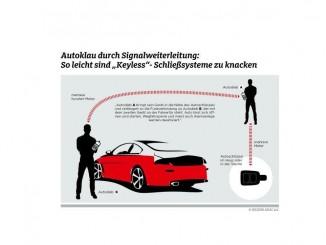 """ADAC: Schließsysteme leicht zu """"knacken"""". © spothits/ADAC"""