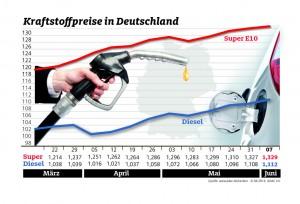 Kraftstoffpreise steigen weiter. © spothits/ADAC